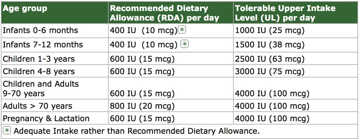 Recommended Vitamin D dose