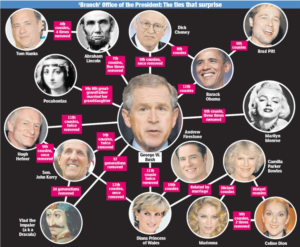 royal bloodlines family - Illuminati - human hybrids