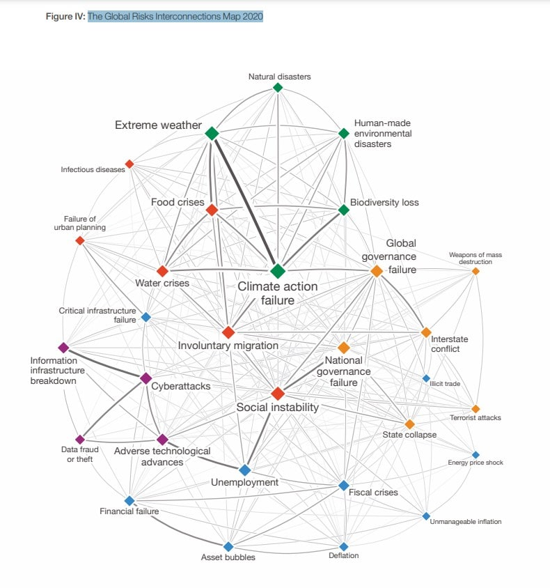 The Global Risks Interconnections Map 2020