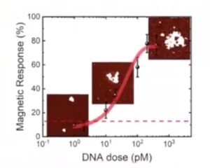 genetic response - DNA dose