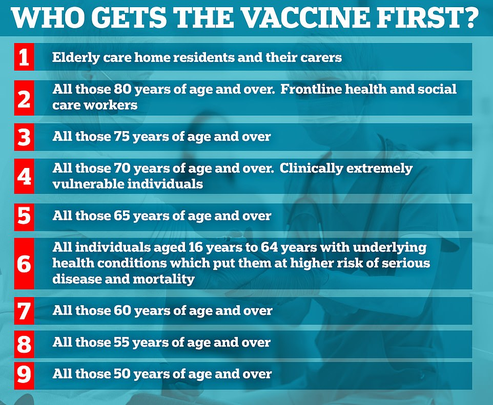 Who gets the vaccine first - Corona