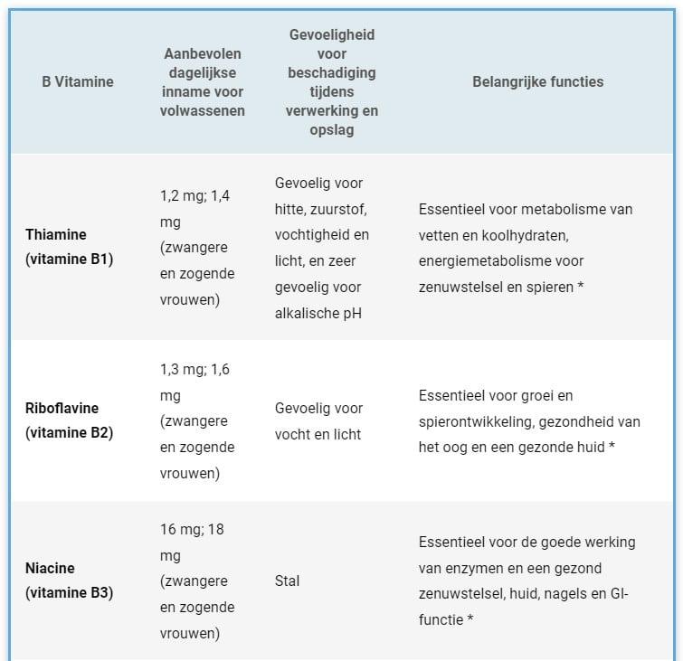 List of B-vitamins Part 1