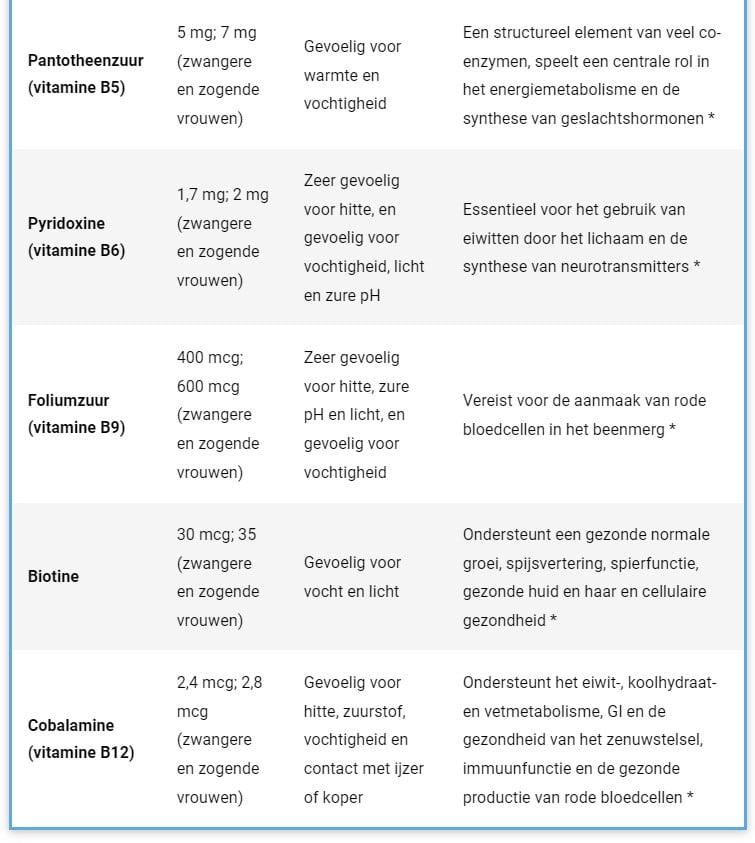 List of B-vitamins Part 2