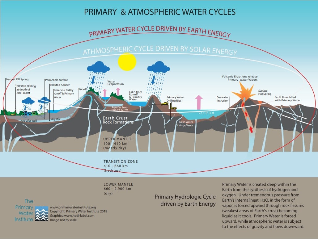 primary water cycles driven by earth energy