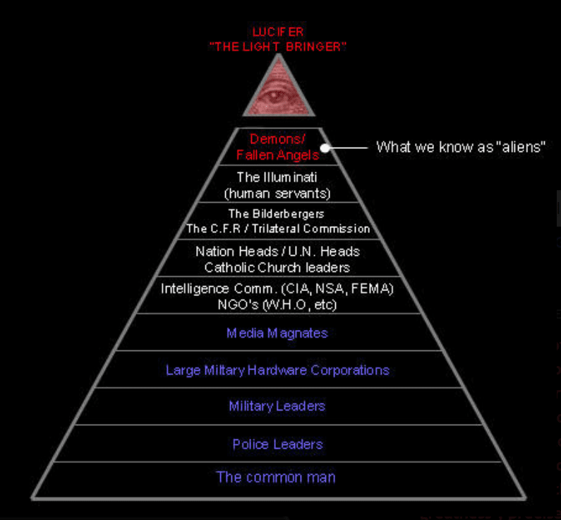 pyramid of power with fallen angels on top