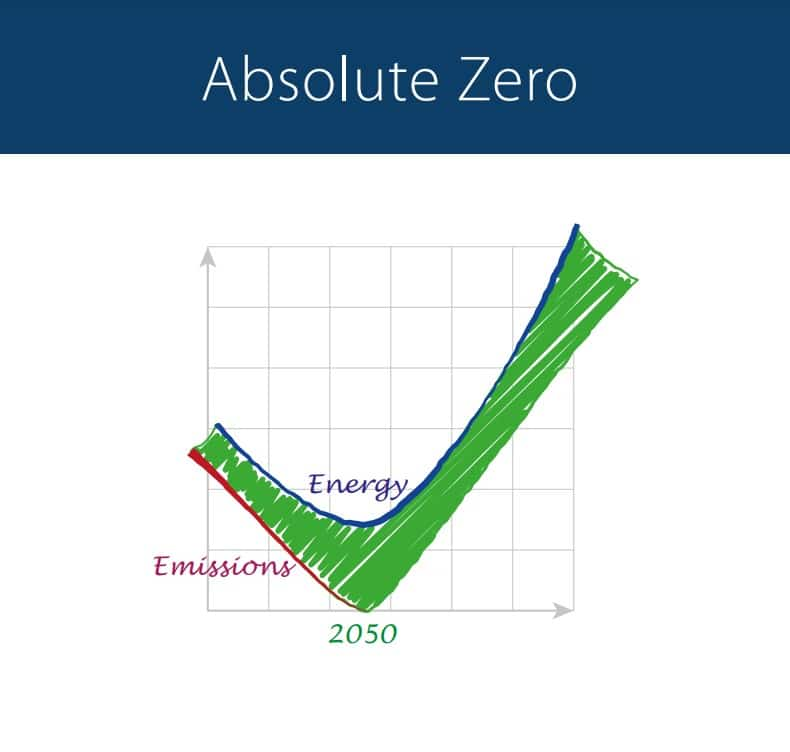 Absolute Zero PLAN on Energy Emissions from 2020 to 2050 and beyond