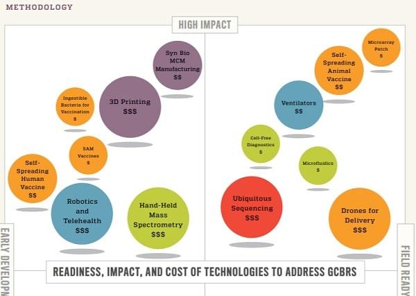 John Hopkins Technology Report - Chart from the Johns Hopkins report