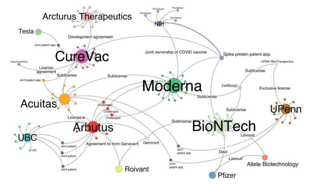 A network analysis of COVID-19 mRNA vaccine patents