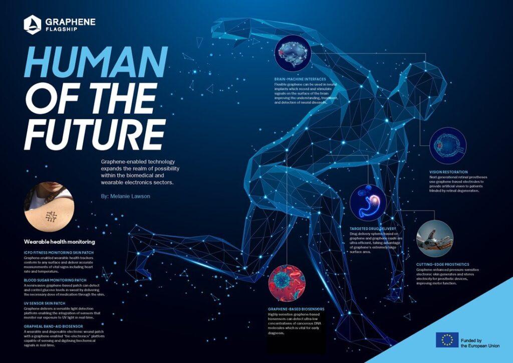 Transhumanism - transformation - Human of the future using Graphene