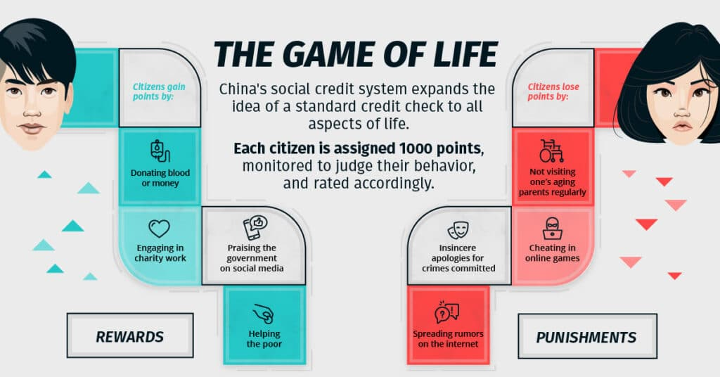 the game of life - China's Social Credit system - rewards and punishments
